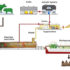 Energia da rifiuti 2.0: il Biogas