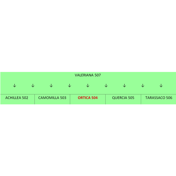 preparati biodinamici grafico